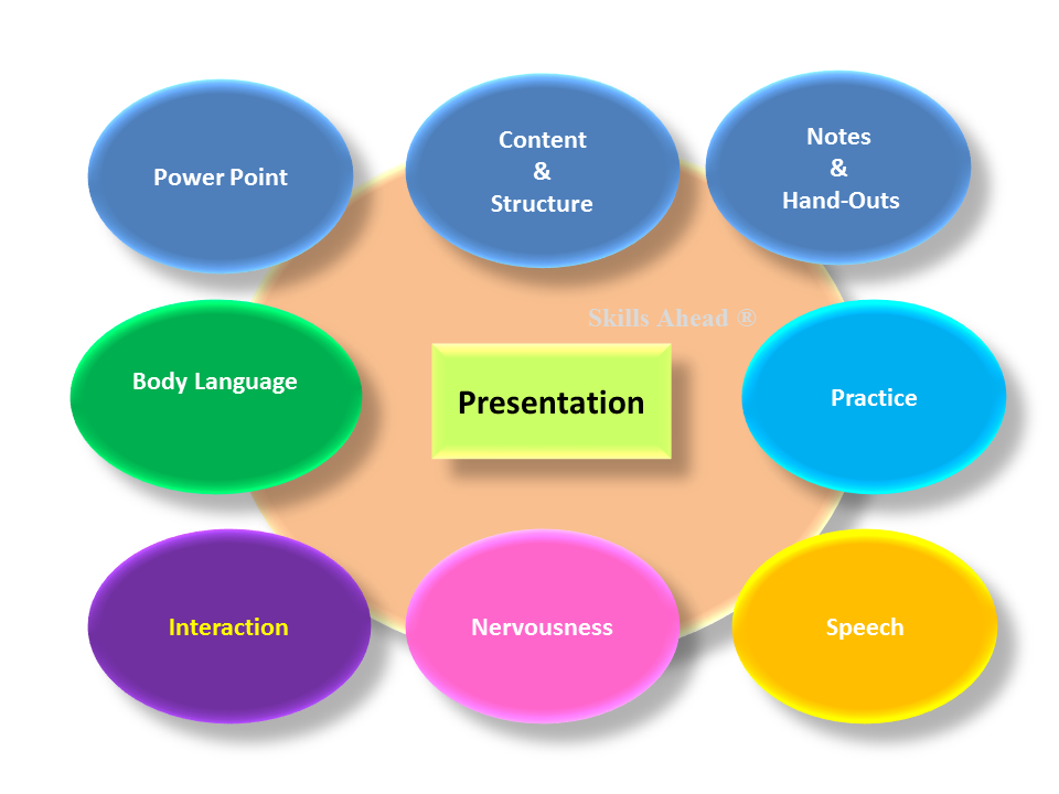 presentation skills Humanising language teaching magazine offers lesson plans, student exercises, articles by top efl professionals, new tefl publication notices, and much more for teachers and educators of english as a foreign langauge.
