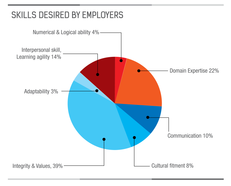 excel skills are so important in the job market Job market insights the three most important are ms word, ms excel and ms powerpoint what are the most important microsoft office skills.