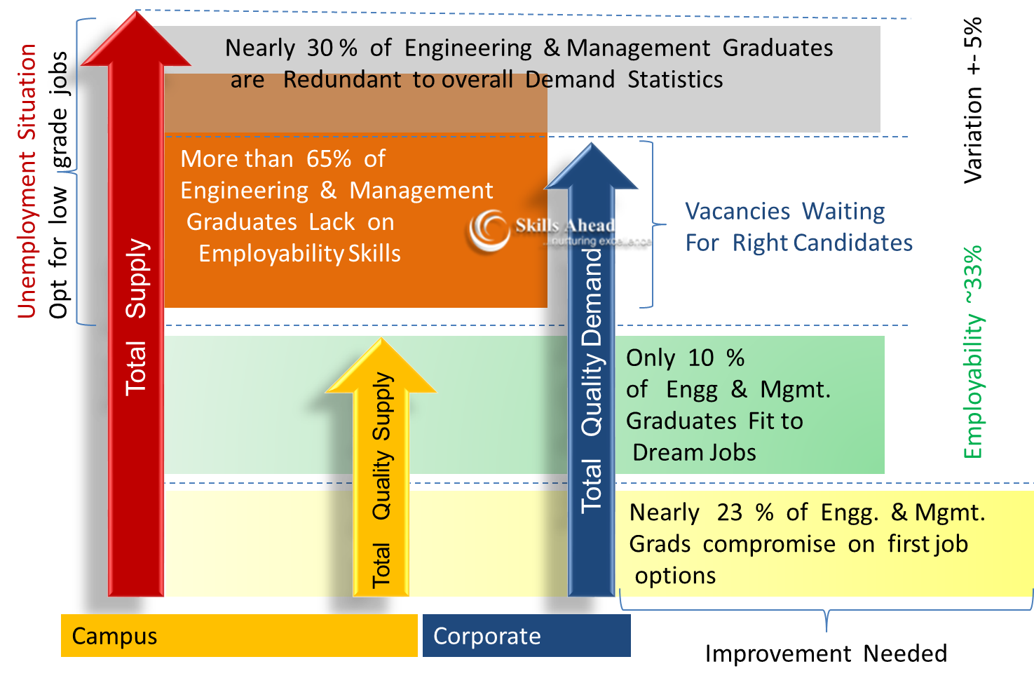 job market an essential report skills ahead the employment landscape is simple to understand but difficult to measure and cure accurately total numbers of engineering and management graduates