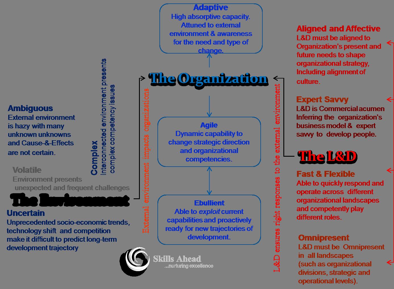 Corporate L&D HR Club | Skills Ahead